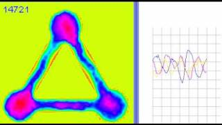 Triangle Structure and Oscillation Plot