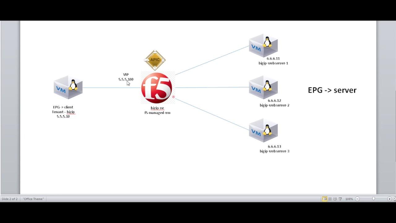 ACI F5 integration