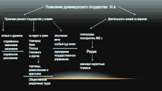 Появление Древнерусского государства. Soft-версия урока.