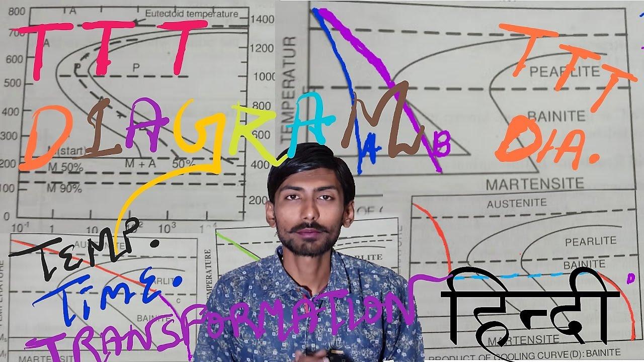 Hindi temperature time transformation diagram ttt diagram all hindi temperature time transformation diagram ttt diagram all minor details ccuart Choice Image