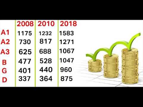 مقارنة بين أجور أعوان الوظيفة العمومية في تونس بين 2008 و2018  - نشر قبل 20 دقيقة