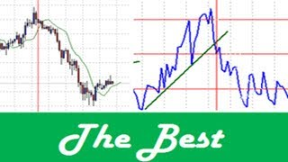 The best and most simple Forex Trading entry and exit techniques produce successful Forex results
