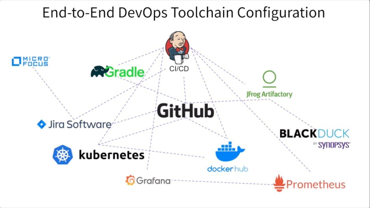End-to-end DevOps Toolchain Configuration