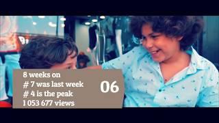 ALGERIA TOP 40 SONGS - Music Chart (POPNABLE.COM)