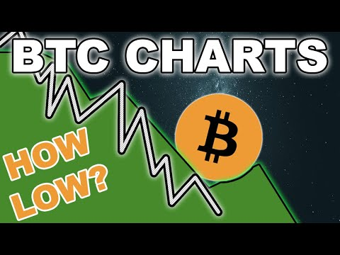 Bitcoin Charts - How Low Will BTC Go?