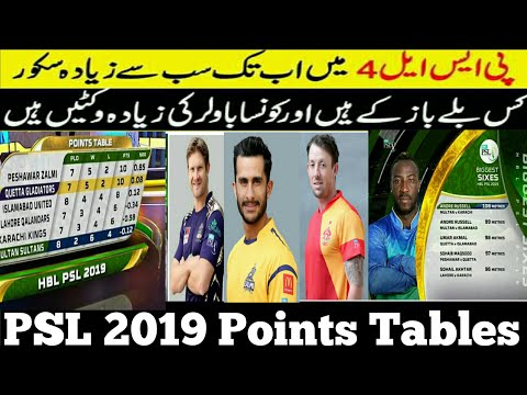 81718dd036 PSL 2019 Points Table | Pakistan super league 2019 - Most Runs - Most  Wickets - Most Sixes - Most 4 - YouTube