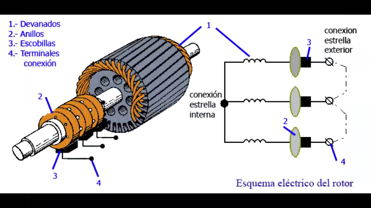 Motor trifásico de rotor devanado. - YouTube