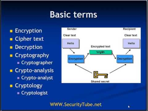 SecurityTube.Net : Cryptography (Introduction)