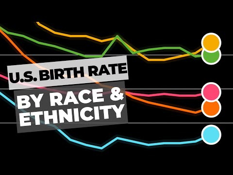 U.S. Birth Rate By Race & Ethnicity Ranked By Year - Chart Showing Declining Birth Rates In America