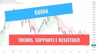 Trend, supporto e resistenza: cosa sono e come funzionano