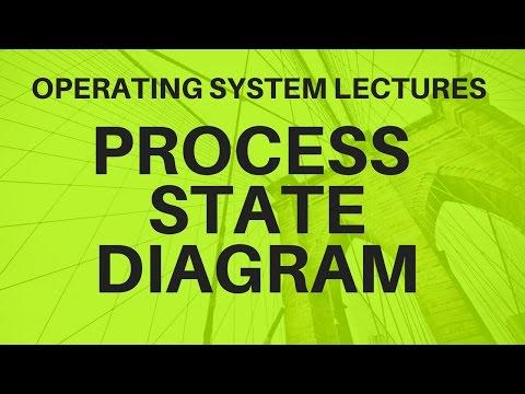 Video 8:-Process State Diagram Part 1