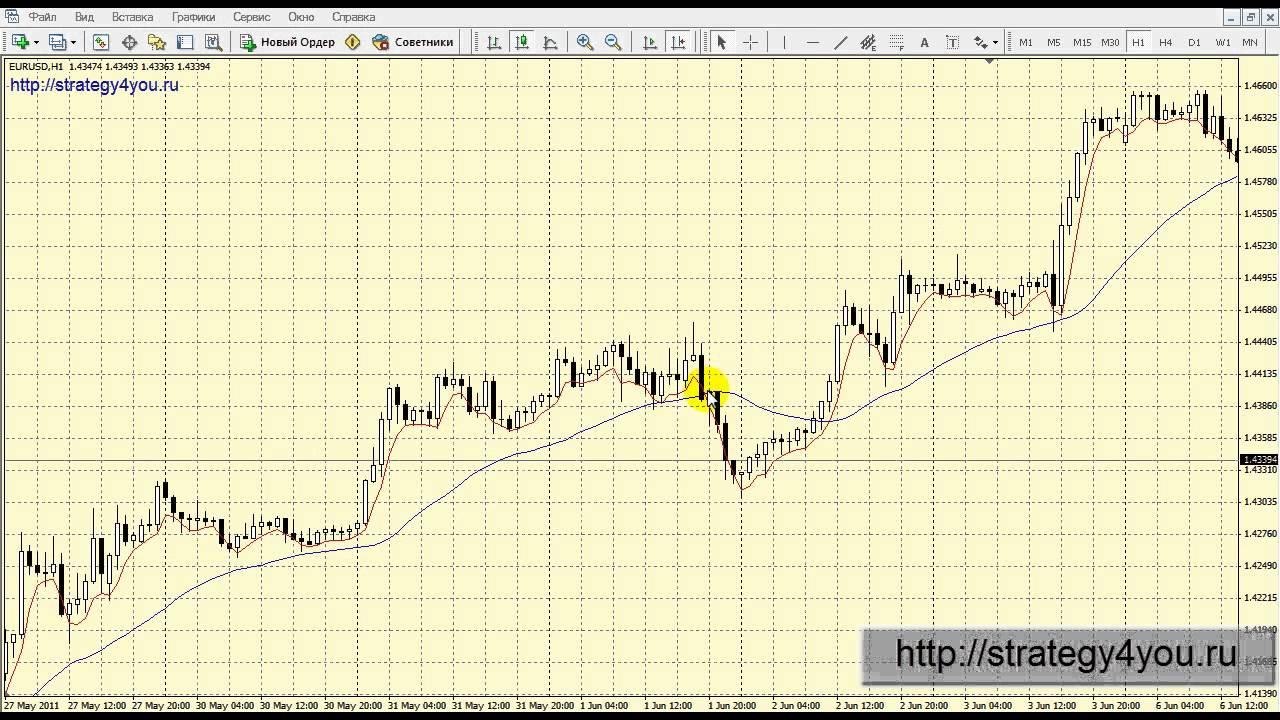 Внутридневные стратегии торговли на форекс видео стратегии торговли бинарными опционами по индикаторам видео