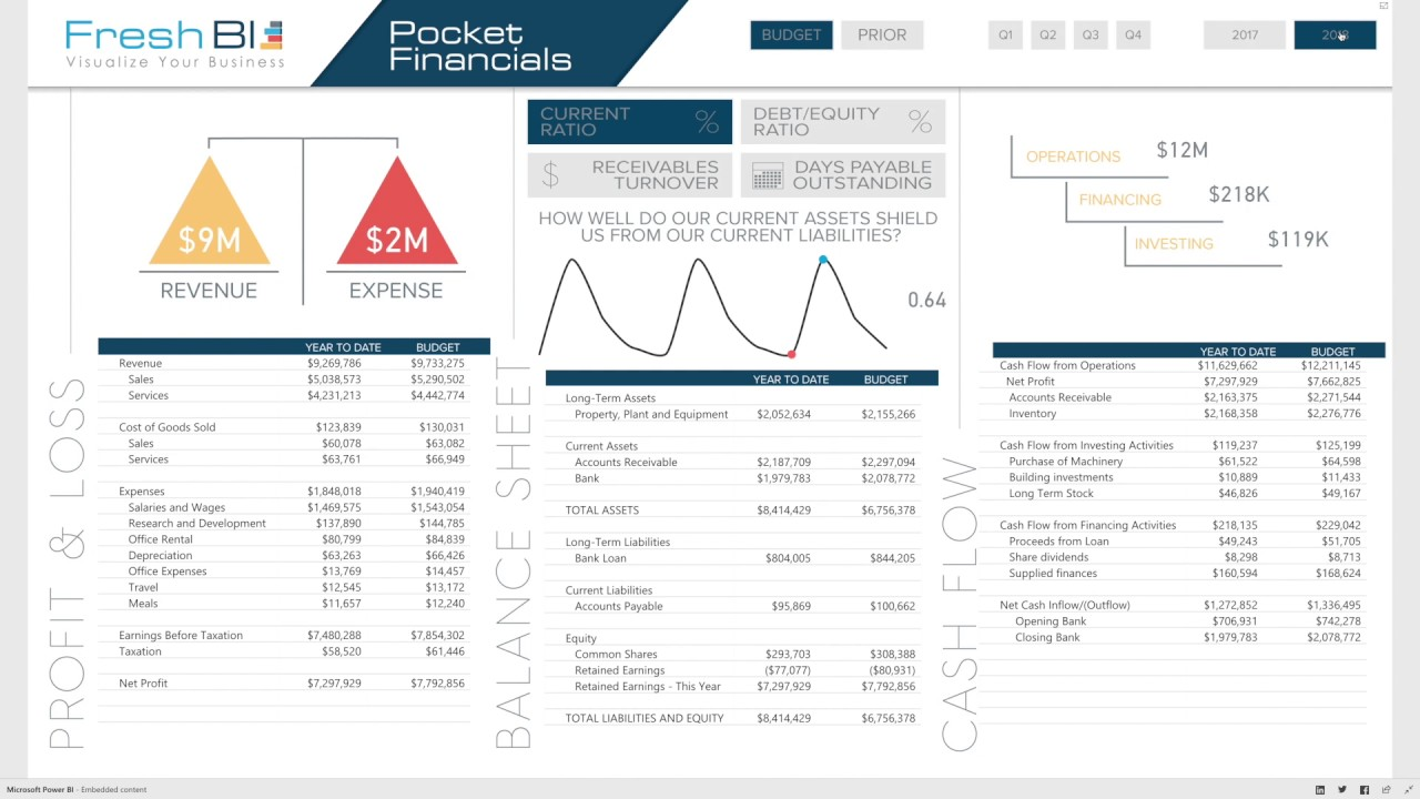 power bi showcase  pocket financial statements