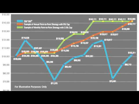 Index Annuity Annual Reset Explained