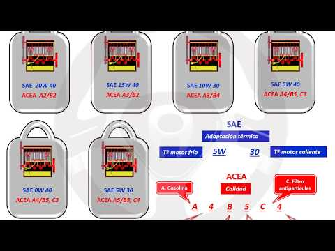 INTRODUCCIÓN A LA TECNOLOGÍA DEL AUTOMÓVIL - Módulo 5 (3/11)