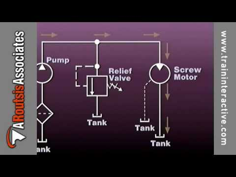 Injection Molding Hydraulics  Reading Hydraulic Prints (excerpt)  YouTube