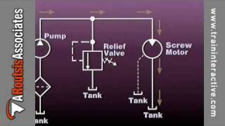 Injection Molding Hydraulics - Reading Hydraulic Prints (excerpt)