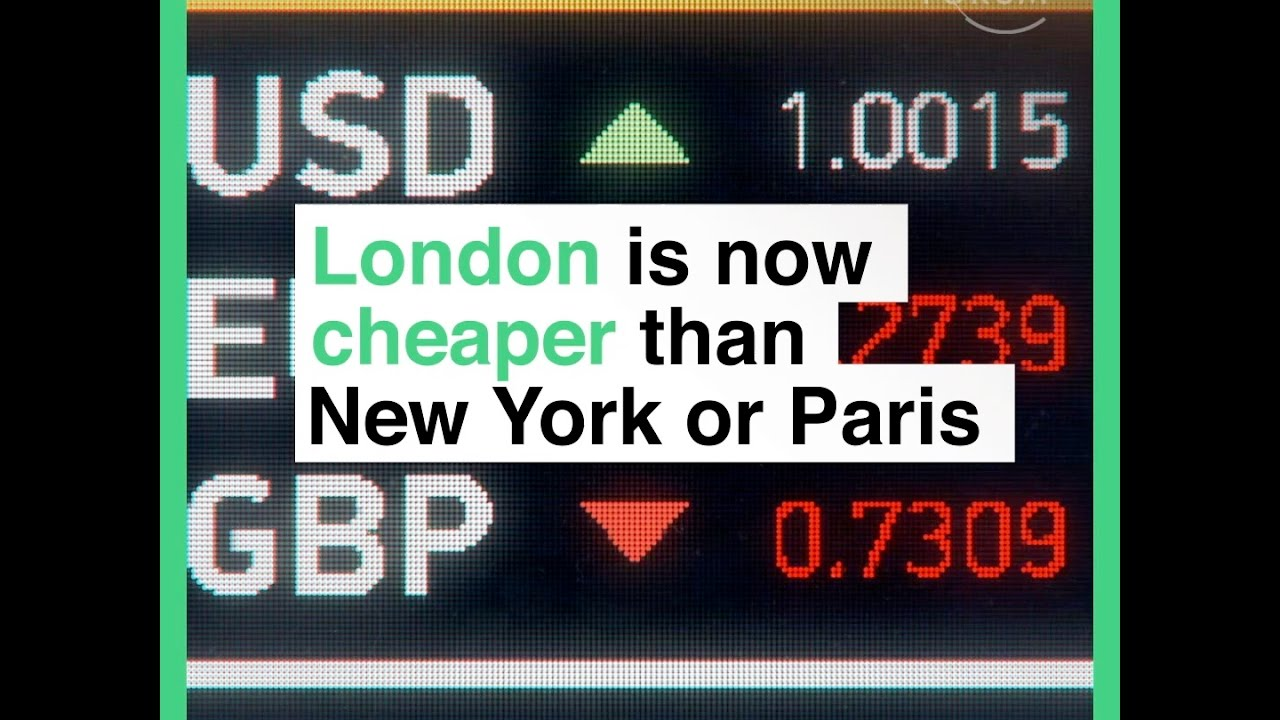 London is now cheaper than New York or Paris