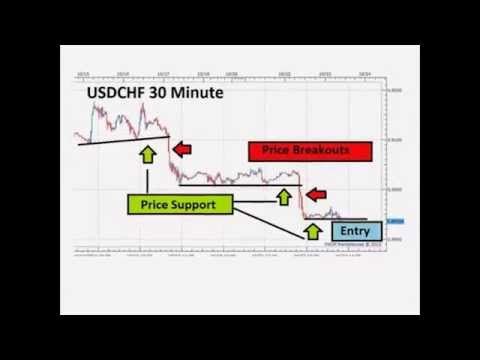 What is long term forex trading
