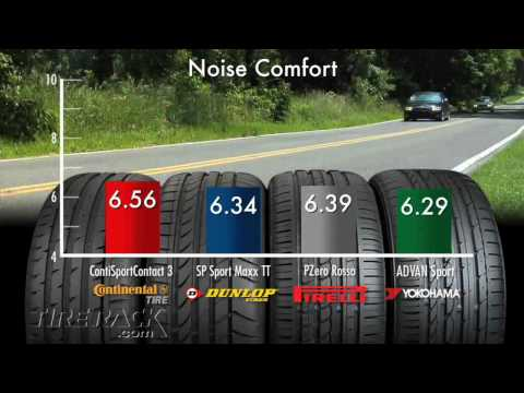 Tested: Dunlop's Max Performance Summer Tire I Tire Rack