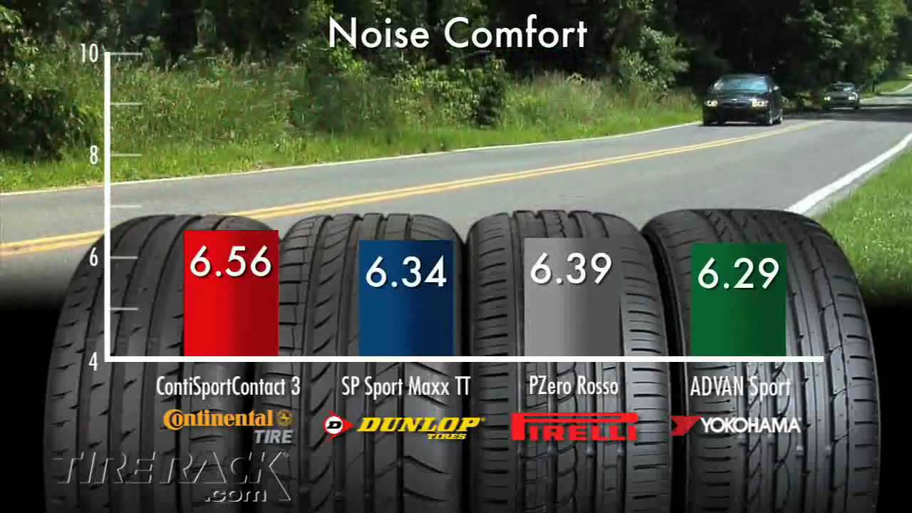 tested dunlop 39 s max performance summer tire i tire rack. Black Bedroom Furniture Sets. Home Design Ideas
