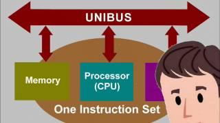 Introduction to the PDP 11, Unit 1, System Overview