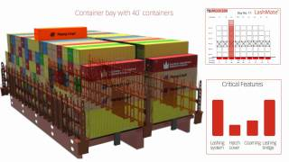 MacGregor optimum cargo handling solution