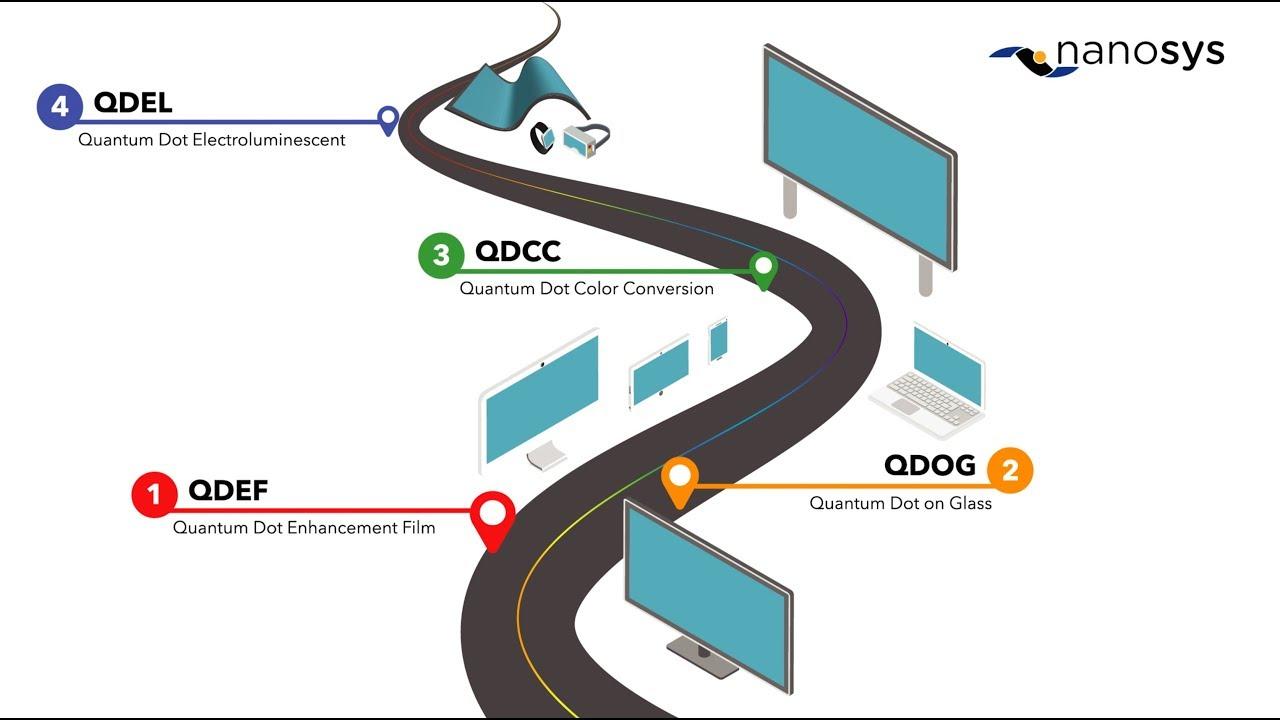 Nanosys Quantum Dot Technology Roadmap Nanosys