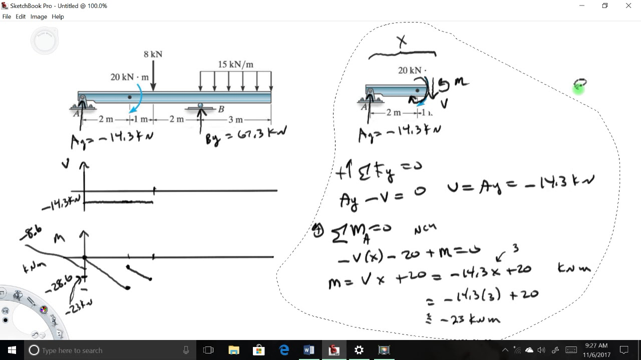 Shear Moment Diagram Example Youtube And Diagrams