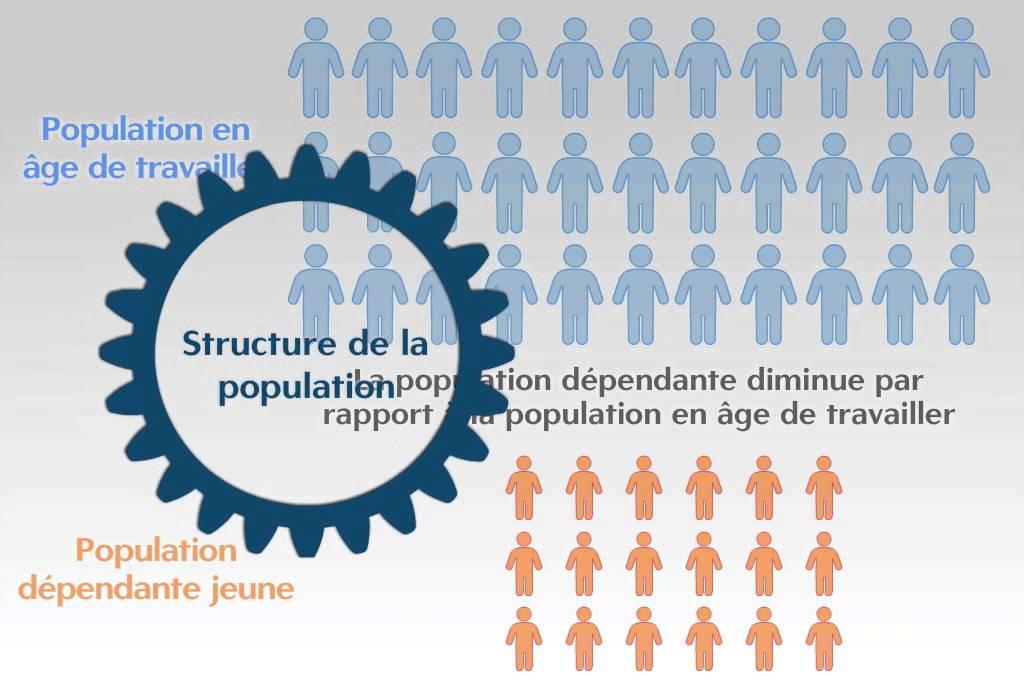 Qu'est ce que le dividend démographique?