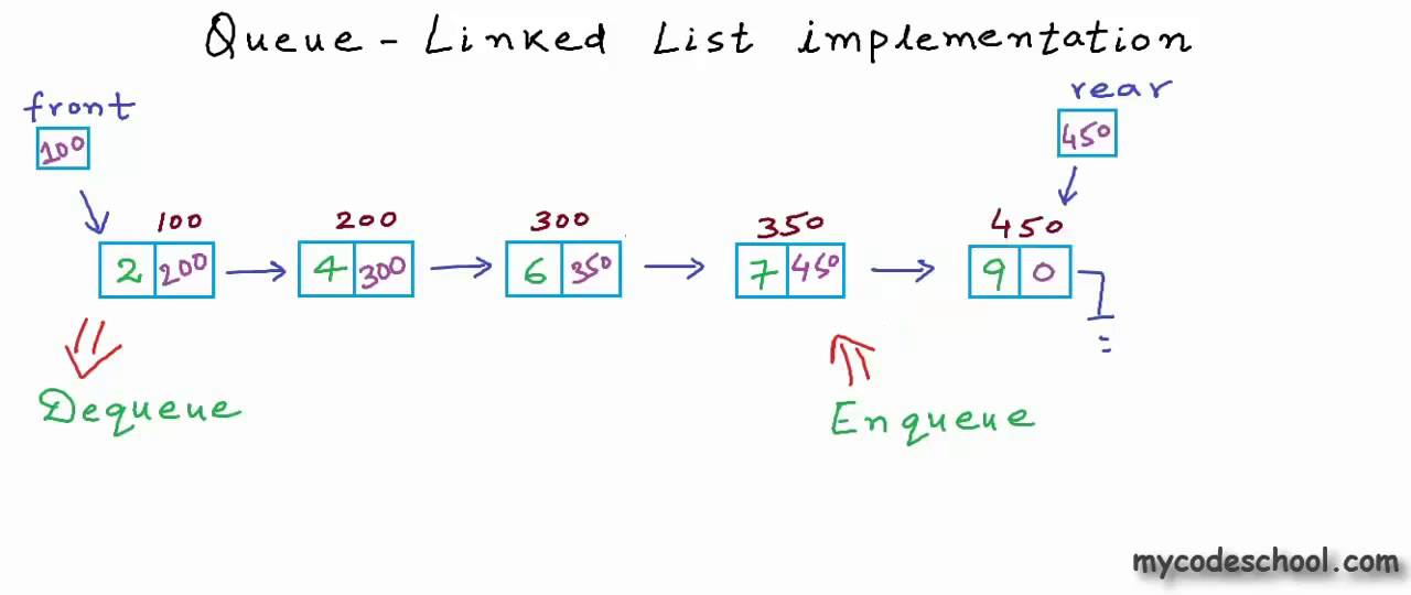 Data structures: Linked List implementation of Queue - YouTube