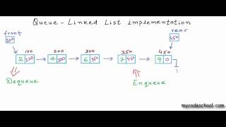 Data structures: Linked List implementation of Queue