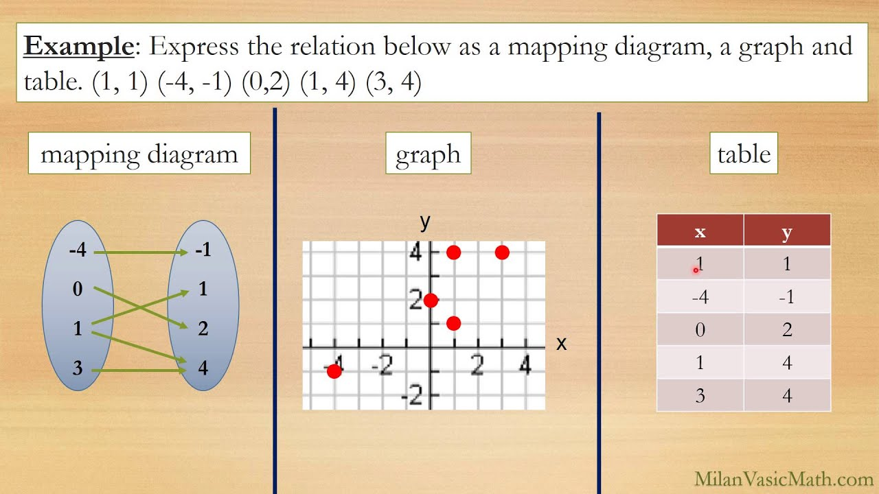 Algebra Represent Functions as Rules, Tables and Graphs