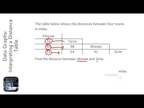 Data Graphs: Interpreting a Distance Table (Grade 2) - OnMat