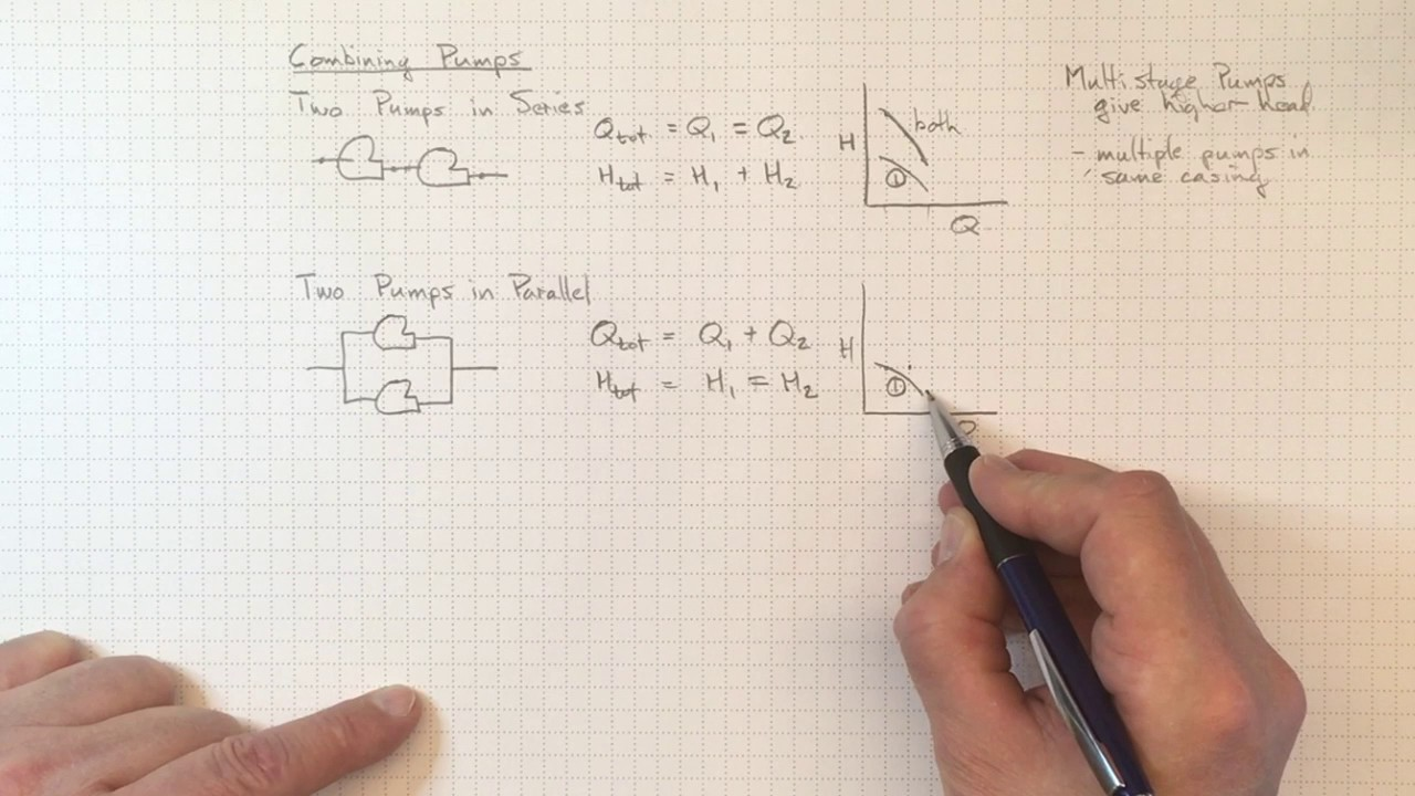 Combining Pumps in Series and Parallel