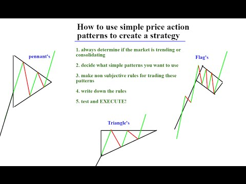 (Trading Tutorial ) How to trade using simple patterns