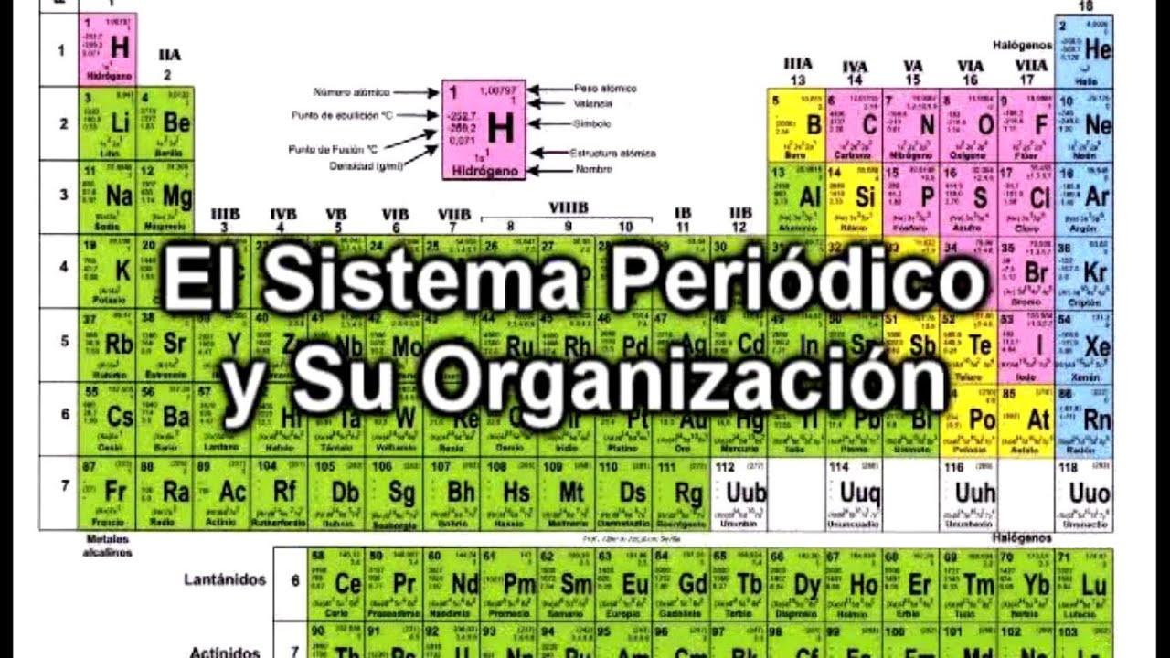 El sistema peridico tabla peridica de los elementos y su el sistema peridico tabla peridica de los elementos y su organizacin urtaz Choice Image