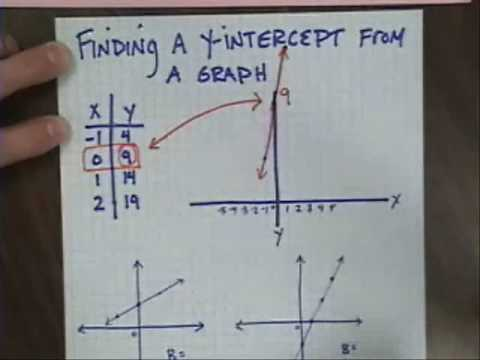 how to get the y-intercept from an equation
