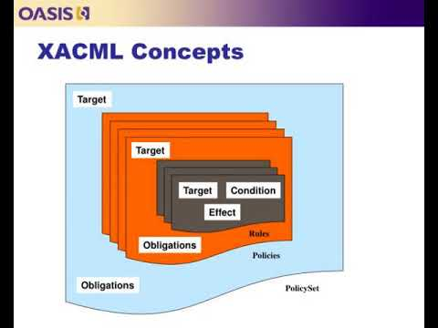 Xacml Briefing For Pmrm Tc