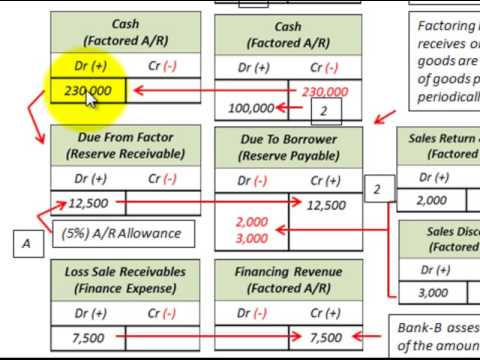 Accounts Receivable Factoring Without Recourse (Sales Of ...