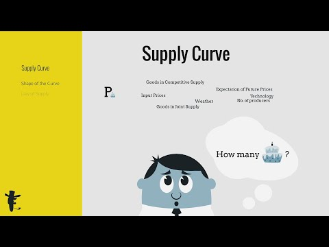 Supply Curve. Why is there a direct relationship between price and quantity supplied?