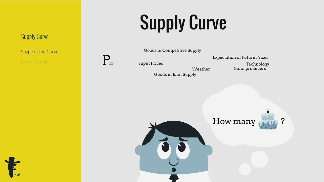 supply curve relationship between price and quantity