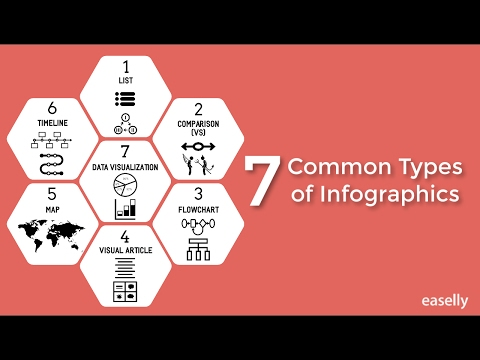 7 Common Types of Infographics