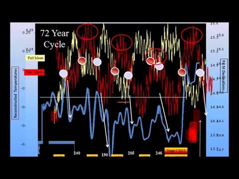 David Dilley: Definitive Dates for the Onset of Major Global Cooling (Part 2 of 2)
