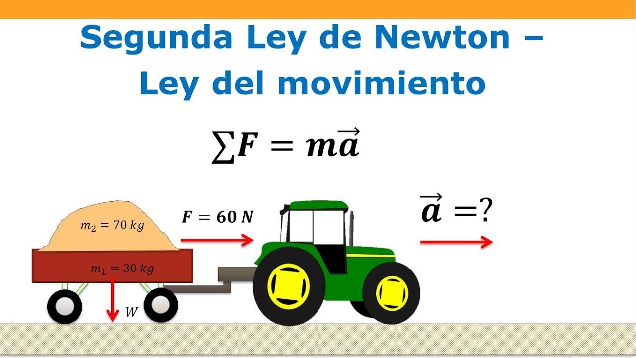 Como Calcular La Aceleración Ejercicio Fácil 2da Ley De Newton Youtube