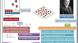 Adsorption isotherm : Freundlich and Langmuir and Applications of Adsorbtion