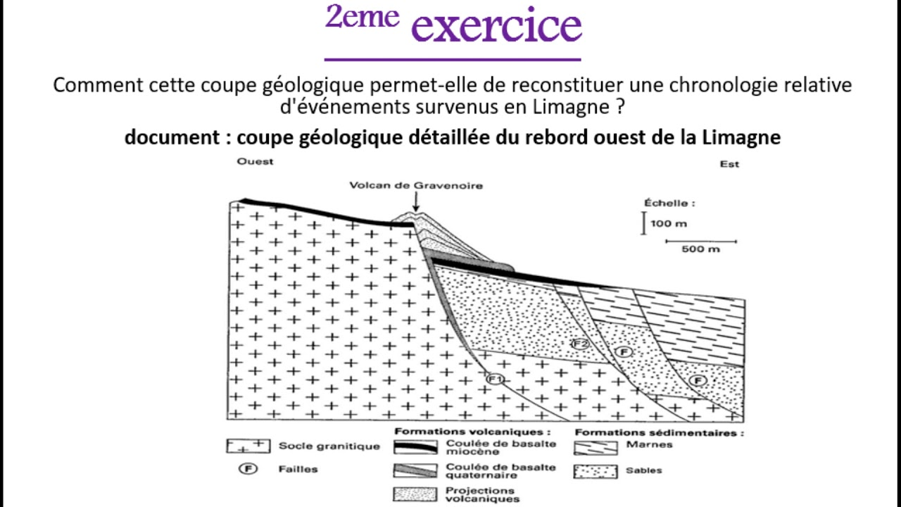 Exercices de datation absolue
