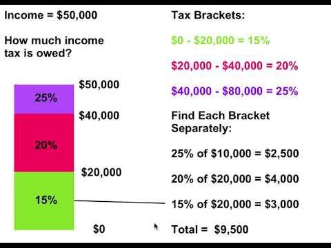 [7.FL.1-2.0] Sales Tax