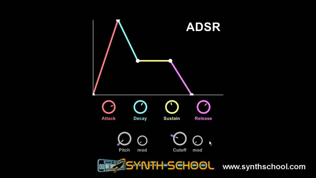 adsr envelope synth tutorial part a youtube. Black Bedroom Furniture Sets. Home Design Ideas