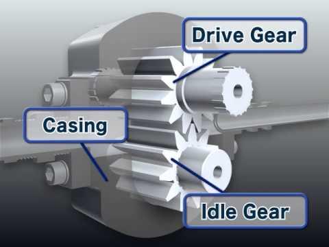 Dişli Tip Hidrolik Pompa (Gear type hydraulic pump)